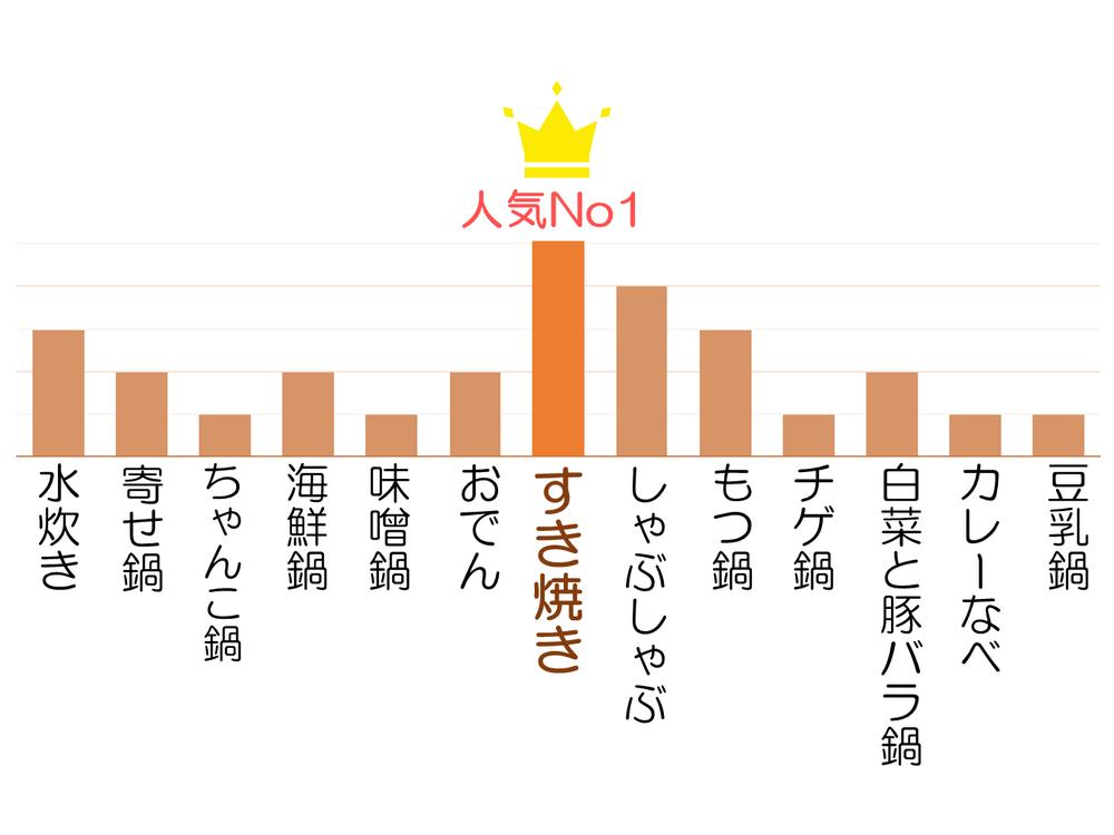 寒い季節には!鍋&あったか特集【食オタノートまとめ】アンケート結果発表