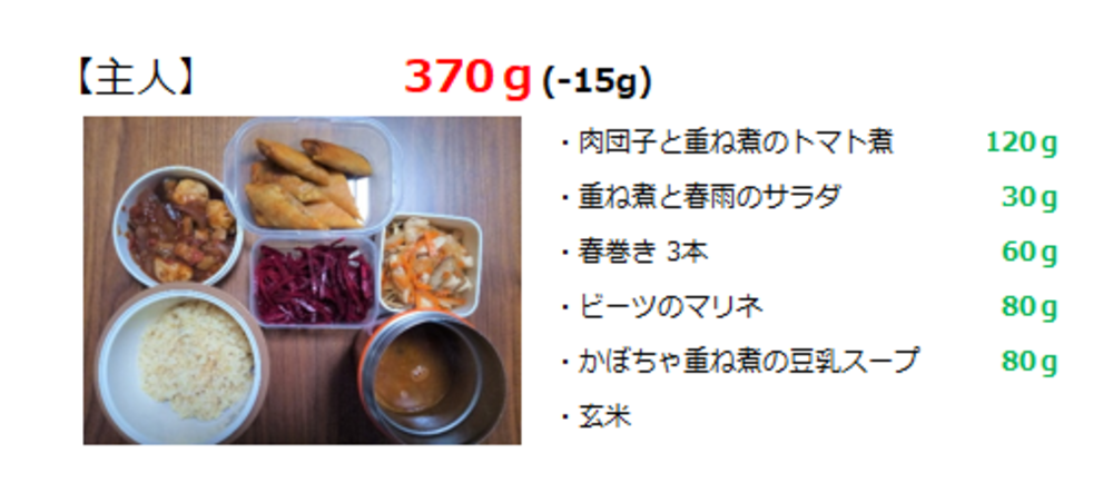 一日の野菜摂取量目標「365g」7日間チャレンジリレー⑤
